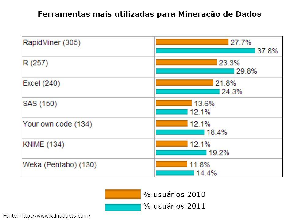 Ferramentas mais utilizadas para Mineração de Dados % usuários 2010 % usuários 2011 Fonte: http://www.kdnuggets.com/