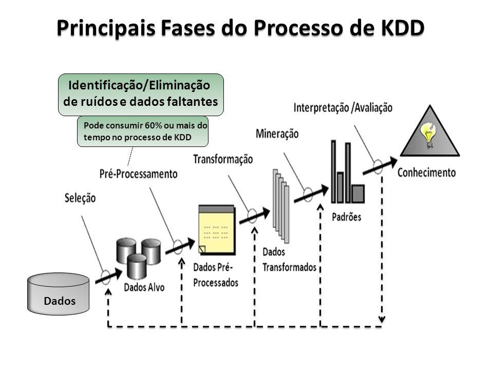 Principais Fases do Processo de KDD Dados Identificação/Eliminação de ruídos e dados faltantes Pode consumir 60% ou mais do tempo no processo de KDD