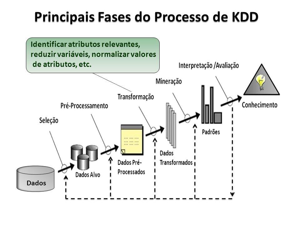 Principais Fases do Processo de KDD Dados Identificar atributos relevantes, reduzir variáveis, normalizar valores de atributos, etc.