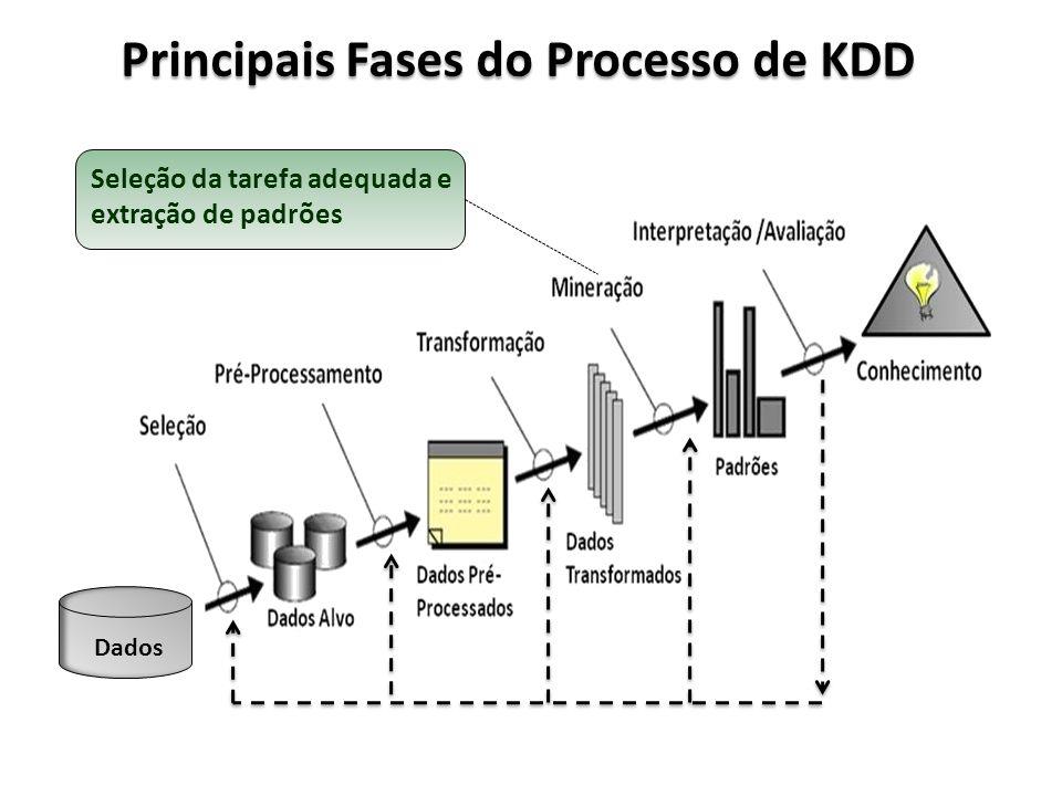 Principais Fases do Processo de KDD Dados Seleção da tarefa adequada e extração de padrões