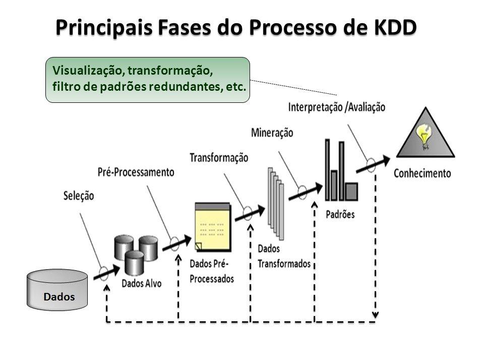 Principais Fases do Processo de KDD Visualização, transformação, filtro de padrões redundantes, etc.