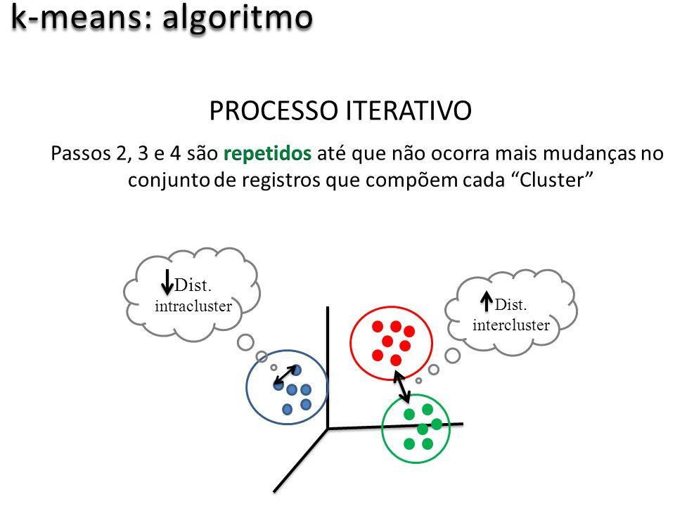 k-means: algoritmo Dist. intracluster Dist. intercluster