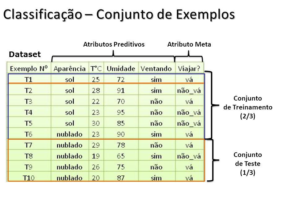Classificação – Conjunto de Exemplos Atributos Preditivos Atributo Meta Dataset Conjunto de Treinamento (2/3) Conjunto de Teste (1/3)