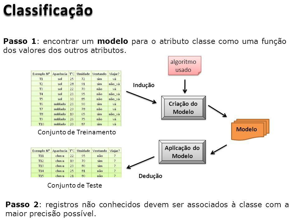 Conjunto de Treinamento Conjunto de Teste Indução Criação do Modelo Aplicação do Modelo algoritmo usado Modelo Dedução Classificação Passo 1: encontrar um modelo para o atributo classe como uma função dos valores dos outros atributos.