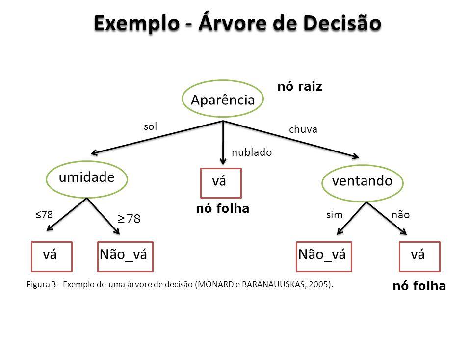 Exemplo - Árvore de Decisão Figura 3 - Exemplo de uma árvore de decisão (MONARD e BARANAUUSKAS, 2005). Aparência ventando umidade vá Não_vá sol nublad