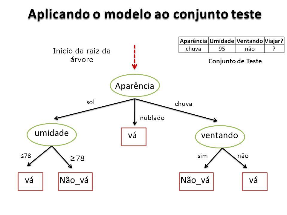 Aplicando o modelo ao conjunto teste Aparência ventando umidade vá Não_vá sol nublado chuva 78 simnão Conjunto de Teste Início da raiz da árvore