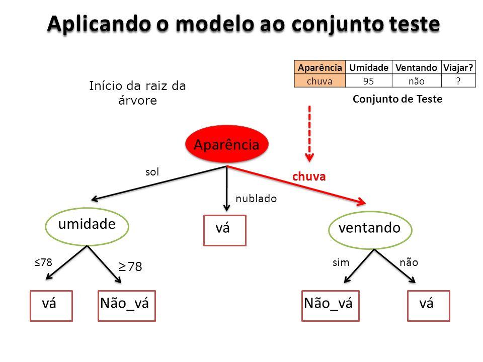 Aplicando o modelo ao conjunto teste Aparência ventando umidade vá Não_vá sol nublado 78 simnão Conjunto de Teste Início da raiz da árvore AparênciaUmidadeVentandoViajar.