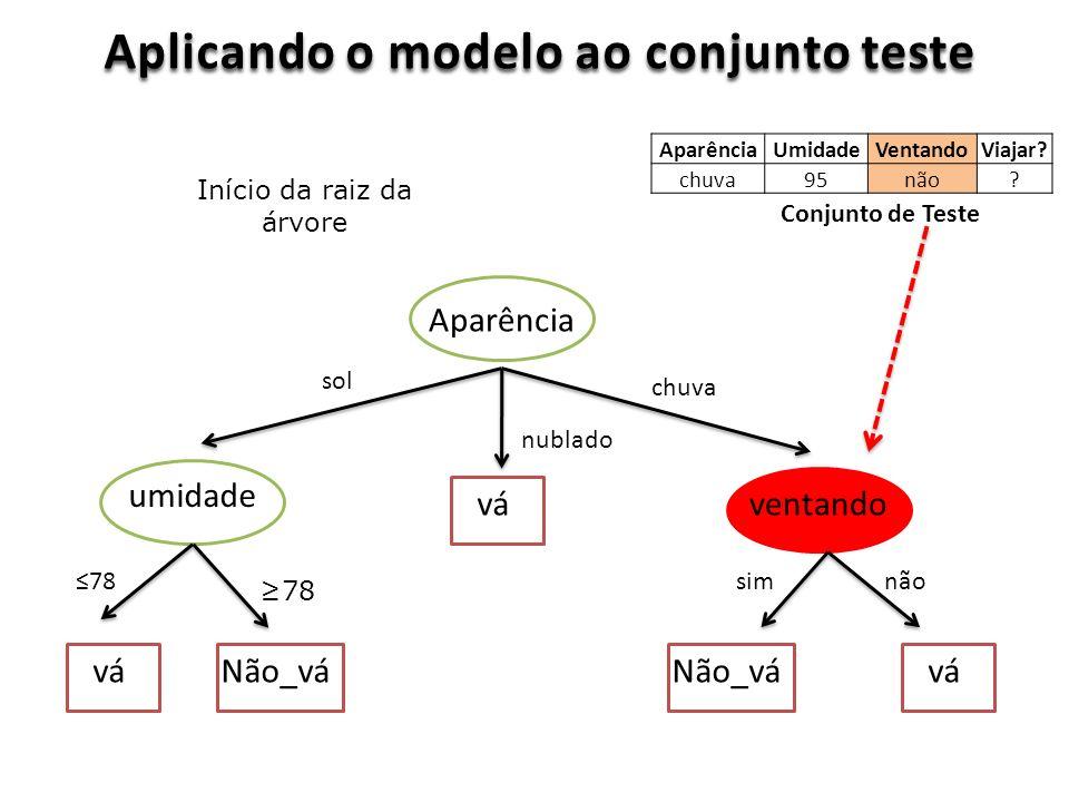 Aplicando o modelo ao conjunto teste Aparência ventando umidade vá Não_vá sol nublado chuva 78 simnão Conjunto de Teste Início da raiz da árvore AparênciaUmidadeVentandoViajar.