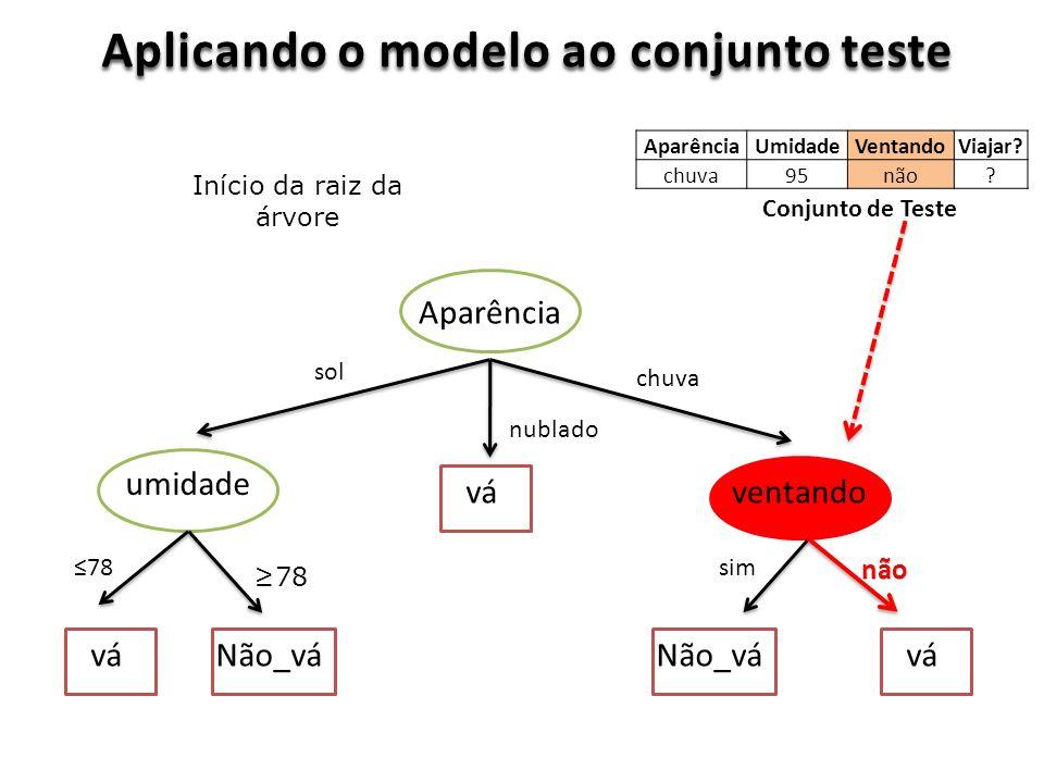 Aplicando o modelo ao conjunto teste Aparência ventando umidade vá Não_vá sol nublado chuva 78 sim Conjunto de Teste Início da raiz da árvore AparênciaUmidadeVentandoViajar.