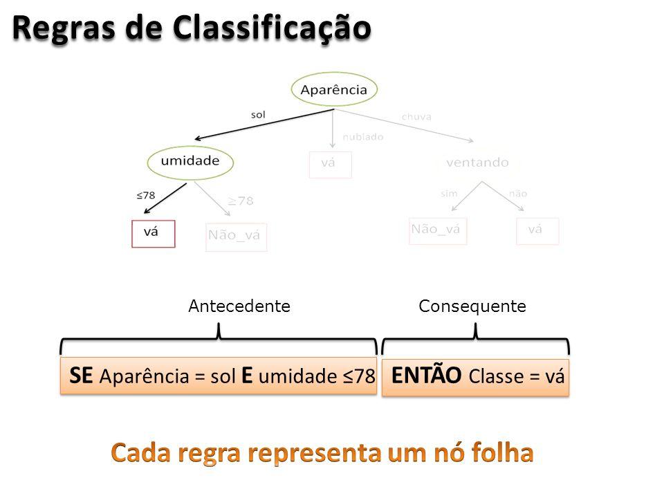 Regras de Classificação SE Aparência = sol E umidade 78 ENTÃO Classe = vá AntecedenteConsequente