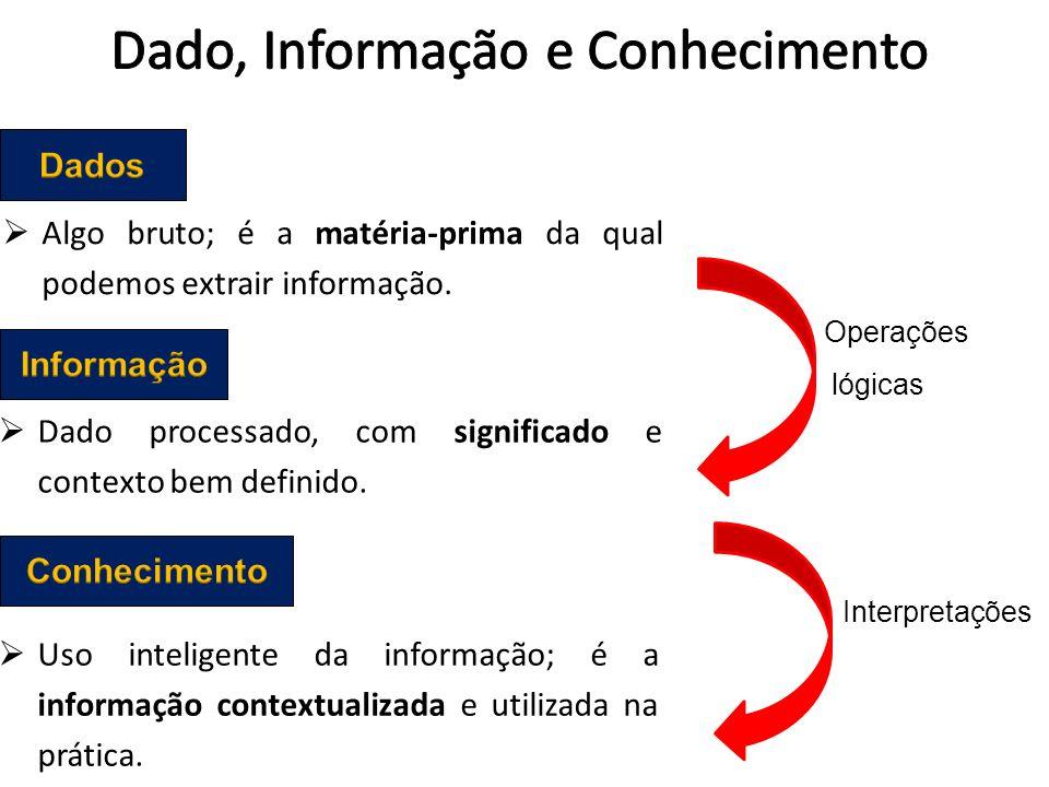 Operações lógicas Interpretações Uso inteligente da informação; é a informação contextualizada e utilizada na prática. Dado processado, com significad