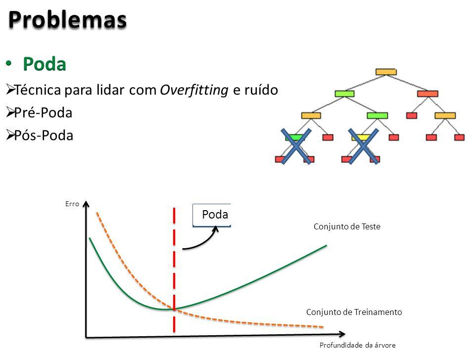 Problemas Conjunto de Teste Conjunto de Treinamento Profundidade da árvore Erro Poda