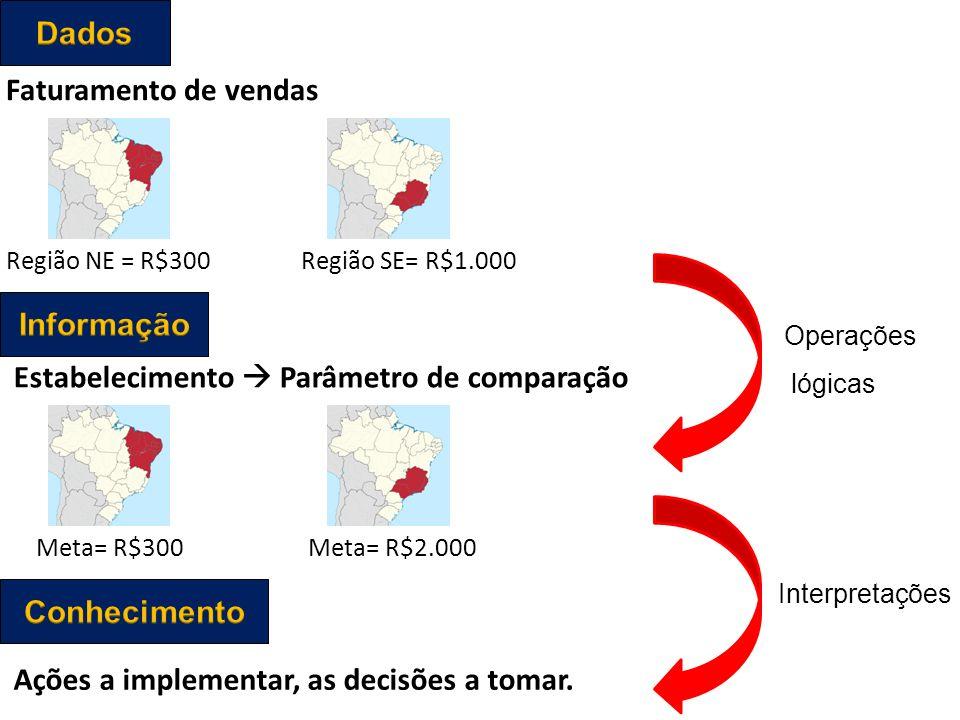 Região NE = R$300 Faturamento de vendas Região SE= R$1.000 Estabelecimento Parâmetro de comparação Meta= R$300Meta= R$2.000 Ações a implementar, as decisões a tomar.