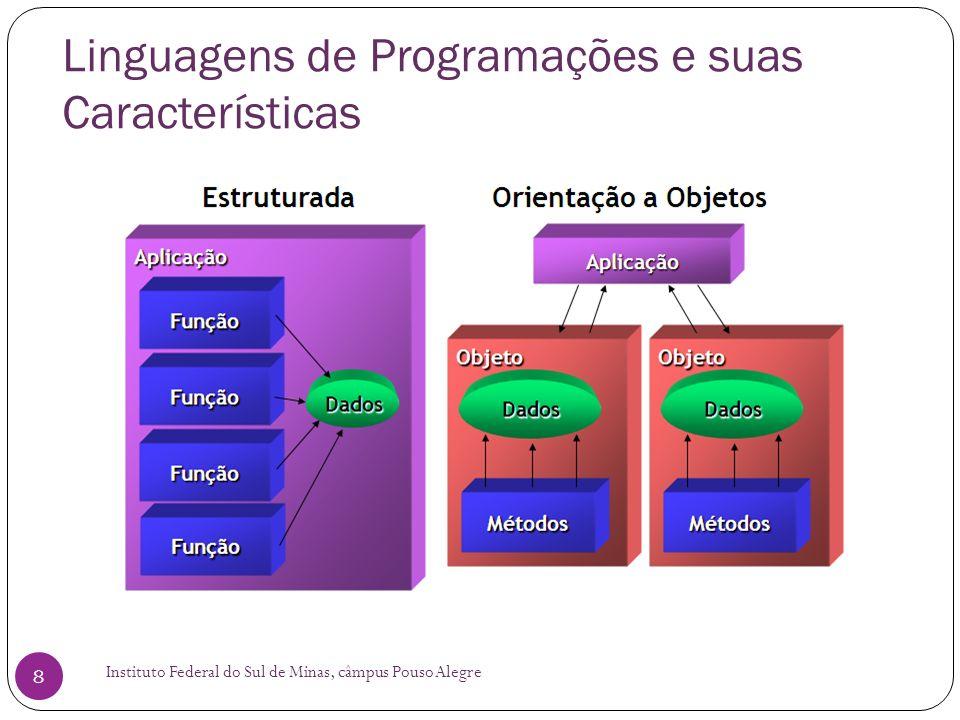 Linguagens de Programações e suas Características Instituto Federal do Sul de Minas, câmpus Pouso Alegre 19 Linguagem de Programação C#: Alto Nível Compilada De propósito geral Orientada a Objeto,Desenvolvida pela Microsoft como parte da plataforma.NET.