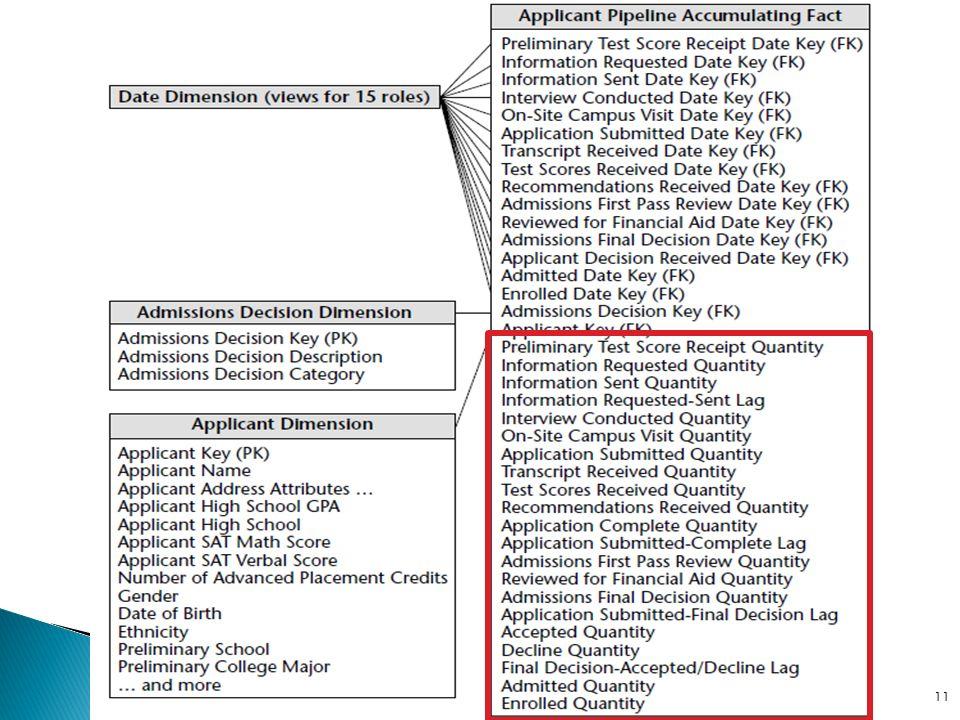 Tabelas com chaves para dimensões, porém sem fatos (medidas) Análise baseada em contagens Estudo de caso de educação Eventos de registro do aluno Controle de utilização de instalações DW e OLAP - Prof.