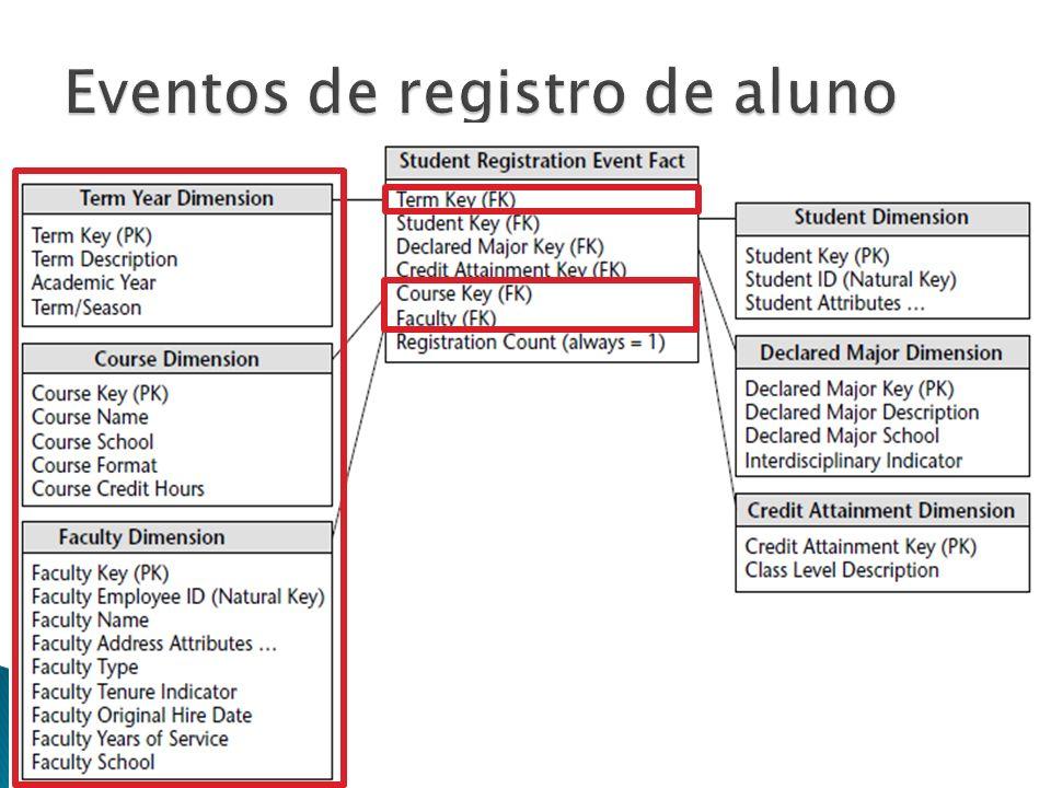DW e OLAP - Prof. Ricardo Ciferri15