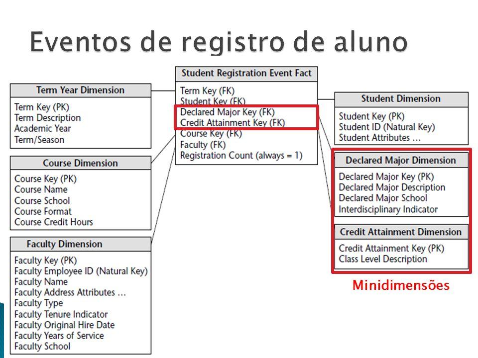 DW e OLAP - Prof. Ricardo Ciferri17 Minidimensões