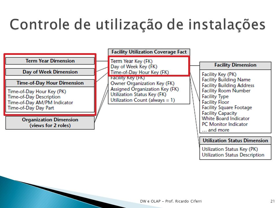 DW e OLAP - Prof. Ricardo Ciferri21