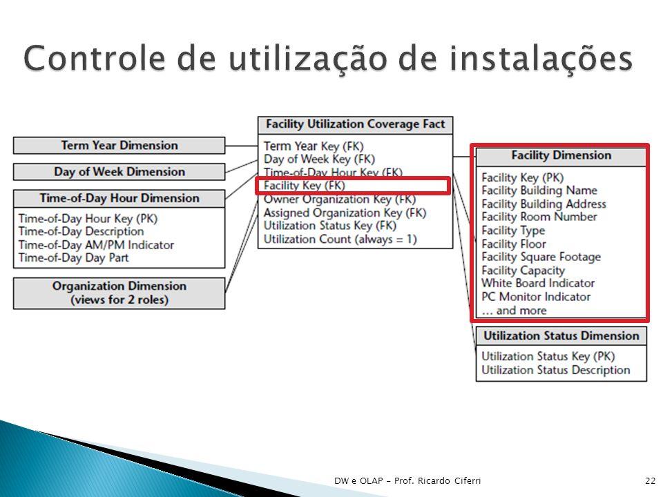 DW e OLAP - Prof. Ricardo Ciferri23