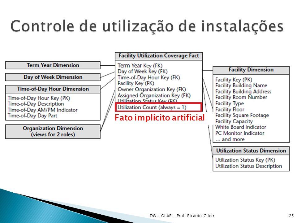 DW e OLAP - Prof. Ricardo Ciferri25 Fato implícito artificial