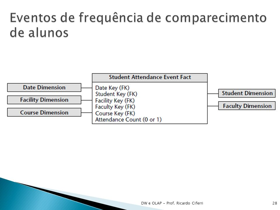 DW e OLAP - Prof. Ricardo Ciferri28