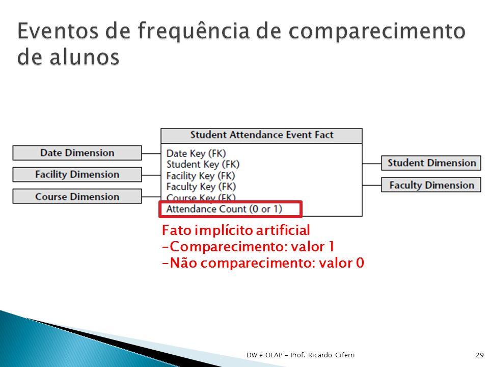 DW e OLAP - Prof. Ricardo Ciferri29 Fato implícito artificial -Comparecimento: valor 1 -Não comparecimento: valor 0