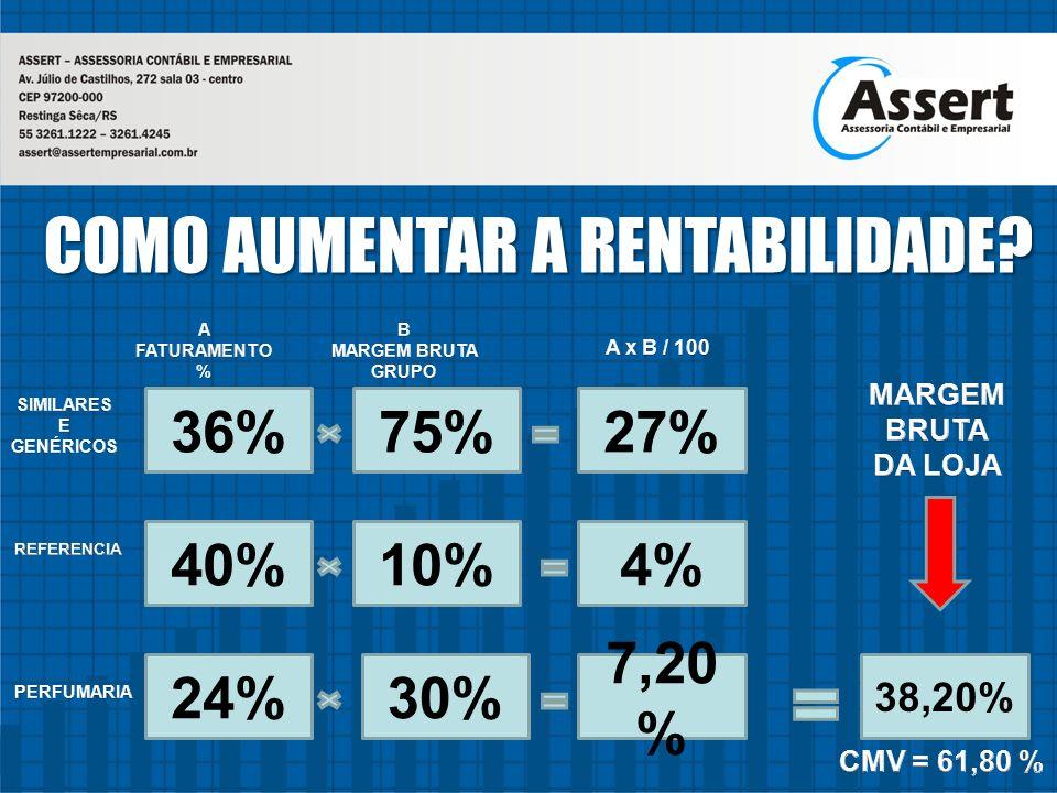 COMO AUMENTAR A RENTABILIDADE? 40%4%10% 24% 7,20 % 30% 38,20%