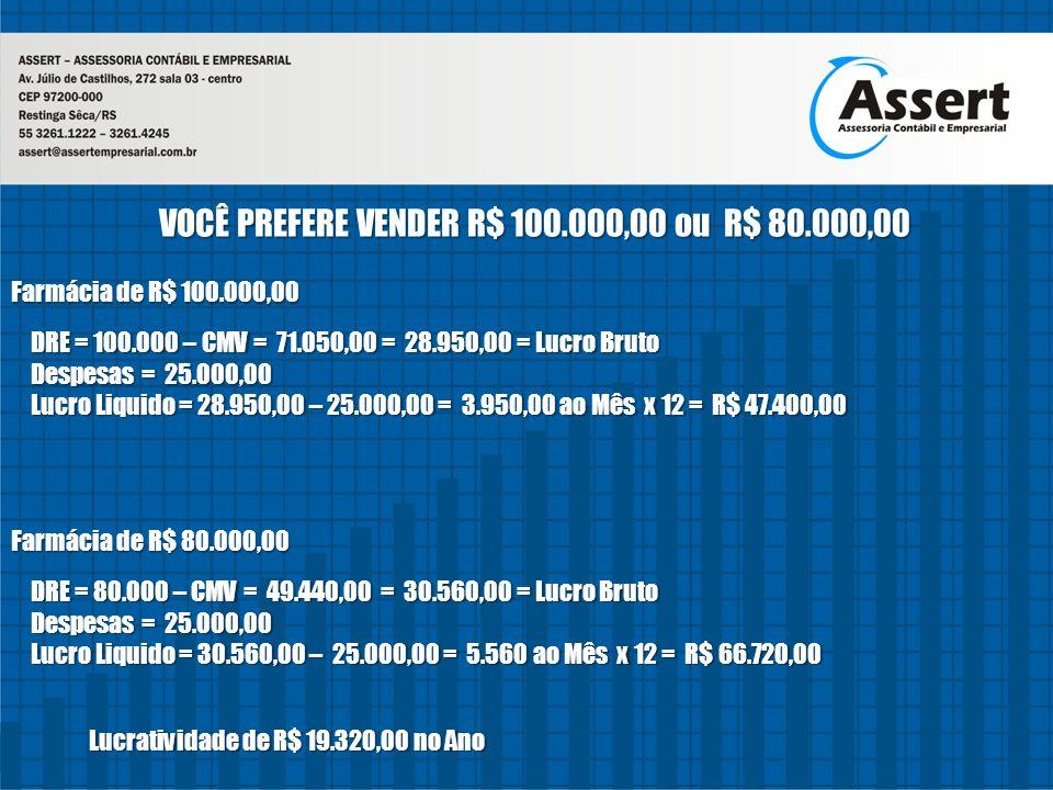 VOCÊ PREFERE VENDER R$ 100.000,00 ou R$ 80.000,00 Farmácia de R$ 100.000,00 Farmácia de R$ 80.000,00 DRE = 100.000 – CMV = 71.050,00 = 28.950,00 = Luc
