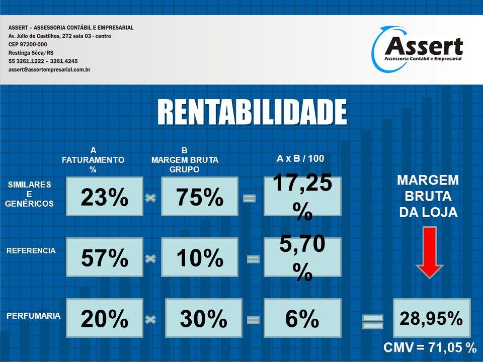RENTABILIDADE RENTABILIDADE 57% 5,70 % 10% 20%6%30% 28,95%