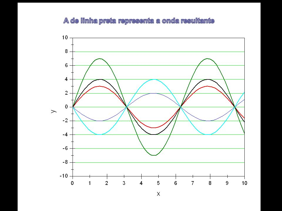 Análise de movimentos periódicos Análise de Fourier Análise de Fourier Qualquer movimento periódico pode ser considerado como a sobreposição de movimentos harmónicos simples Teorema de Fourier – uma função periódica f(t) de período T=2π/ω pode ser expressa como uma sobreposição de termos harmónicos simples