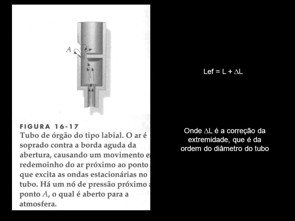 Lef = L + L Onde L é a correção da extremidade, que é da ordem do diâmetro do tubo