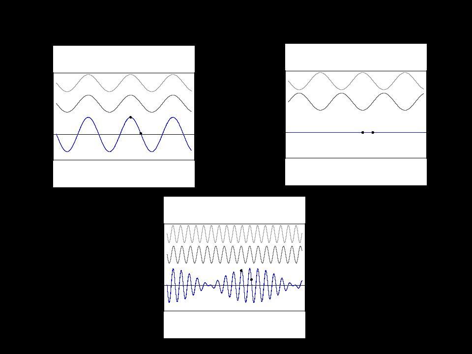 Ondas Sonoras Interferência Interferência Batimentos Batimentos Tempo É a frequência de batimento