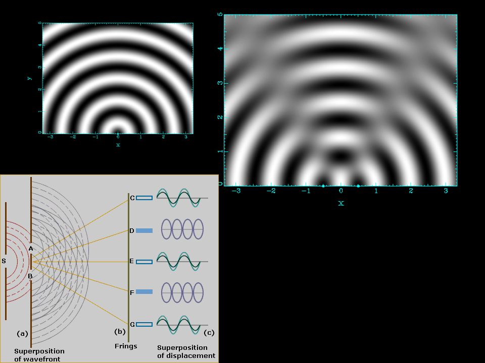 Ex 16-3 Duas fontes sonoras oscilam em fase.