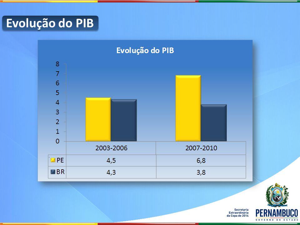 Evolução do PIB