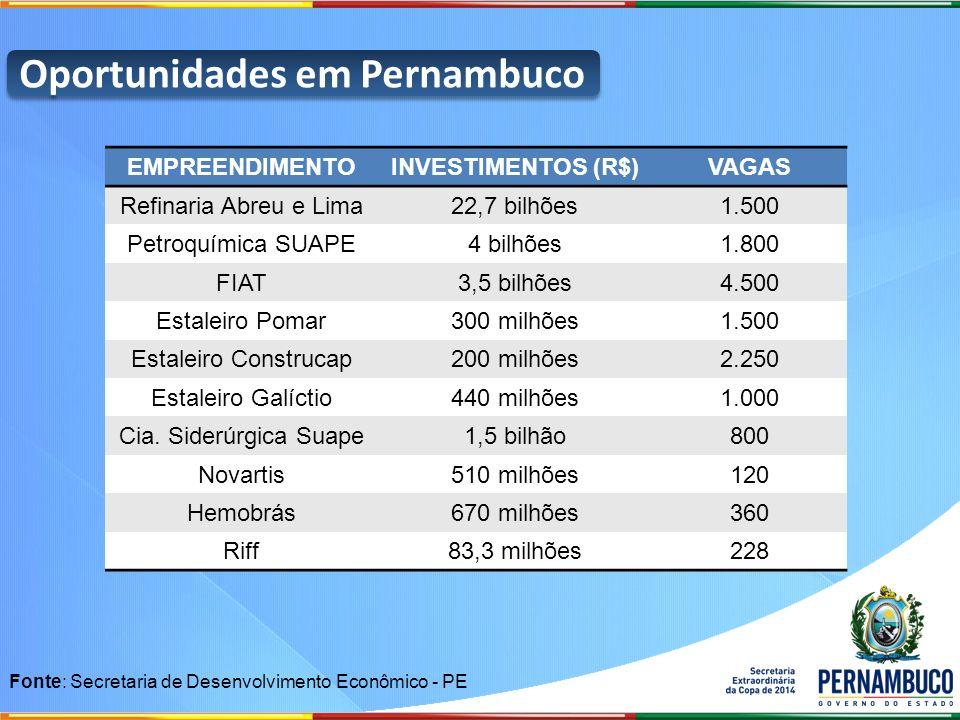 Oportunidades em Pernambuco EMPREENDIMENTOINVESTIMENTOS (R$)VAGAS Refinaria Abreu e Lima22,7 bilhões1.500 Petroquímica SUAPE4 bilhões1.800 FIAT3,5 bil