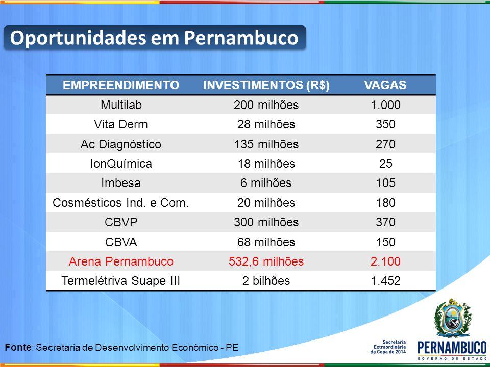 Oportunidades em Pernambuco EMPREENDIMENTOINVESTIMENTOS (R$)VAGAS Multilab200 milhões1.000 Vita Derm28 milhões350 Ac Diagnóstico135 milhões270 IonQuím