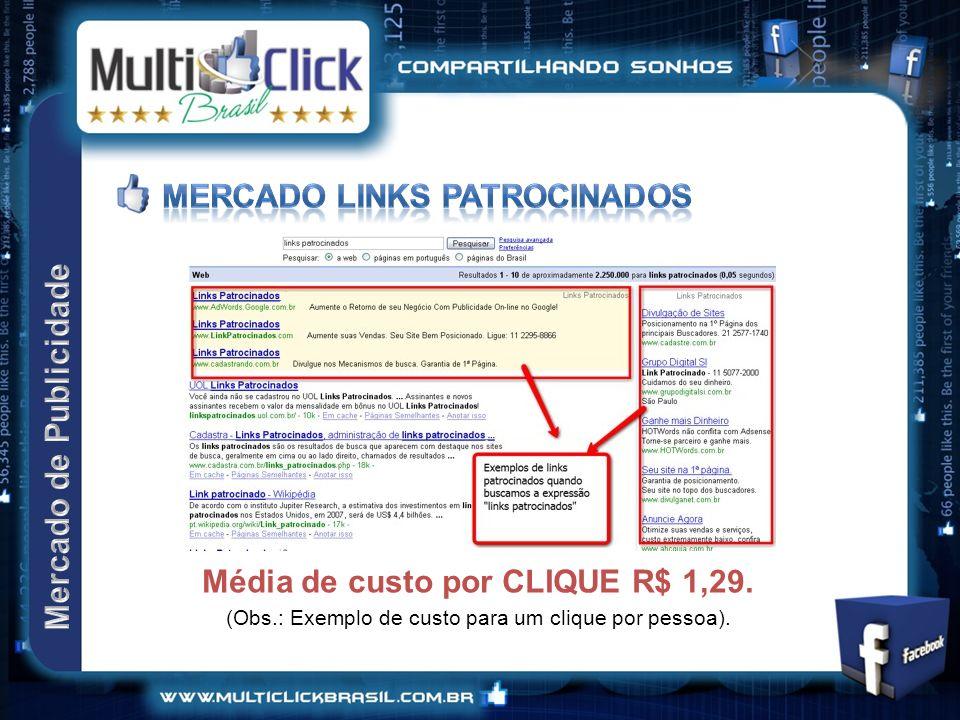 Média de custo por CLIQUE R$ 1,29. (Obs.: Exemplo de custo para um clique por pessoa).