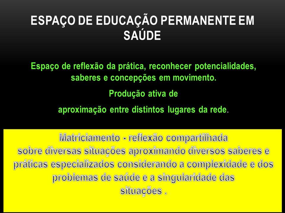 ESPAÇO DE EDUCAÇÃO PERMANENTE EM SAÚDE Espaço de reflexão da prática, reconhecer potencialidades, saberes e concepções em movimento.