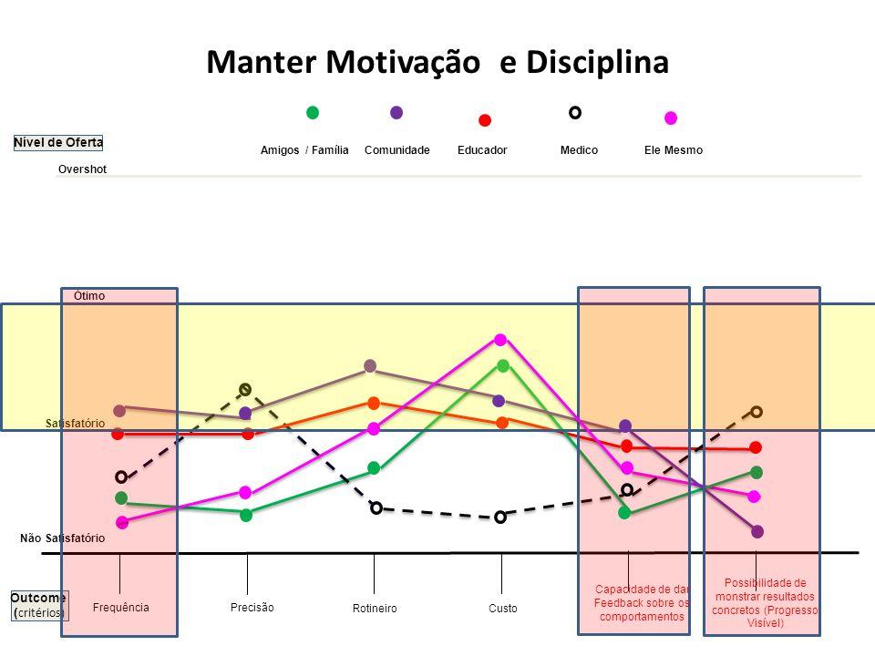 Nível de Oferta Precisão Rotineiro Frequência Manter Motivação e Disciplina Custo Não Satisfatório Satisfatório Ótimo Overshot Amigos / Família Comuni