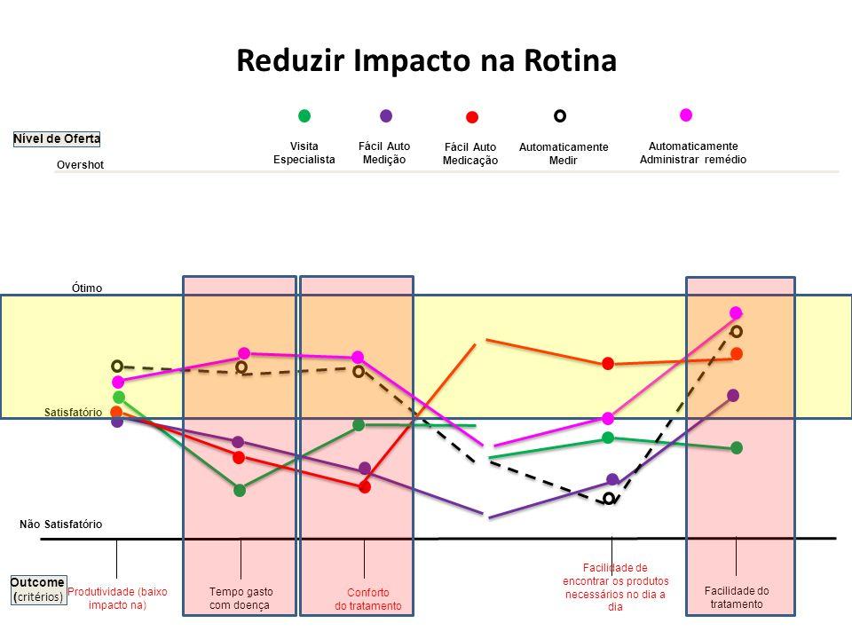 Nível de Oferta Tempo gasto com doença Reduzir Impacto na Rotina Não Satisfatório Satisfatório Ótimo Overshot Facilidade do tratamento Visita Especial