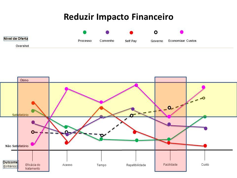 Nível de Oferta Acesso Tempo Facilidade Eficácia do tratamento Reduzir Impacto Financeiro Repetibilidade Não Satisfatório Satisfatório Ótimo Overshot