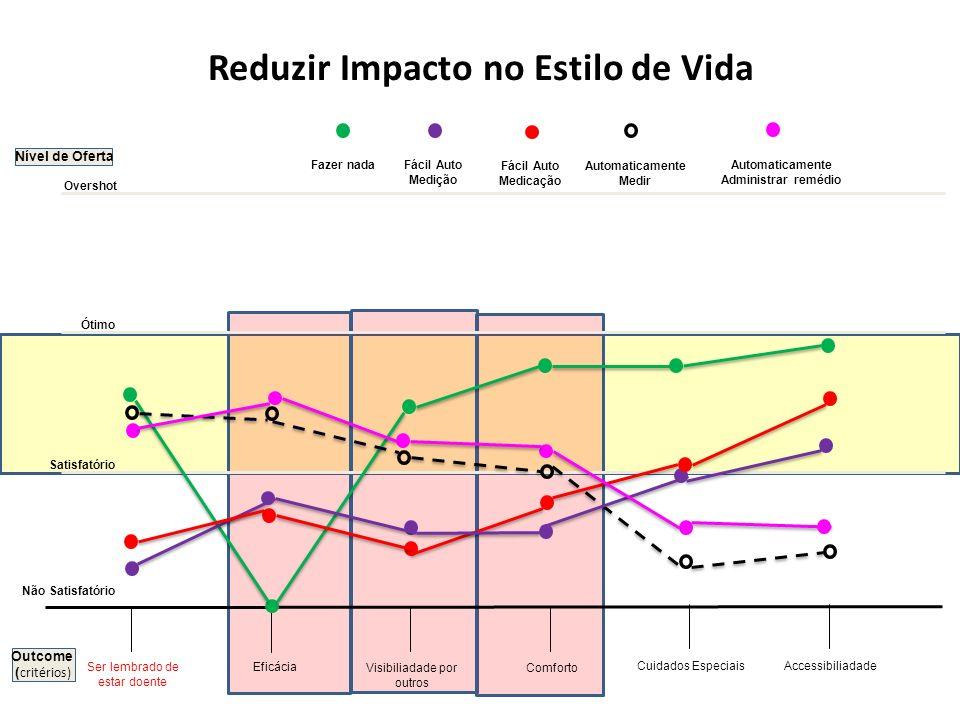Nível de Oferta Eficácia Visibiliadade por outros Cuidados Especiais Reduzir Impacto no Estilo de Vida Comforto Não Satisfatório Satisfatório Ótimo Ov