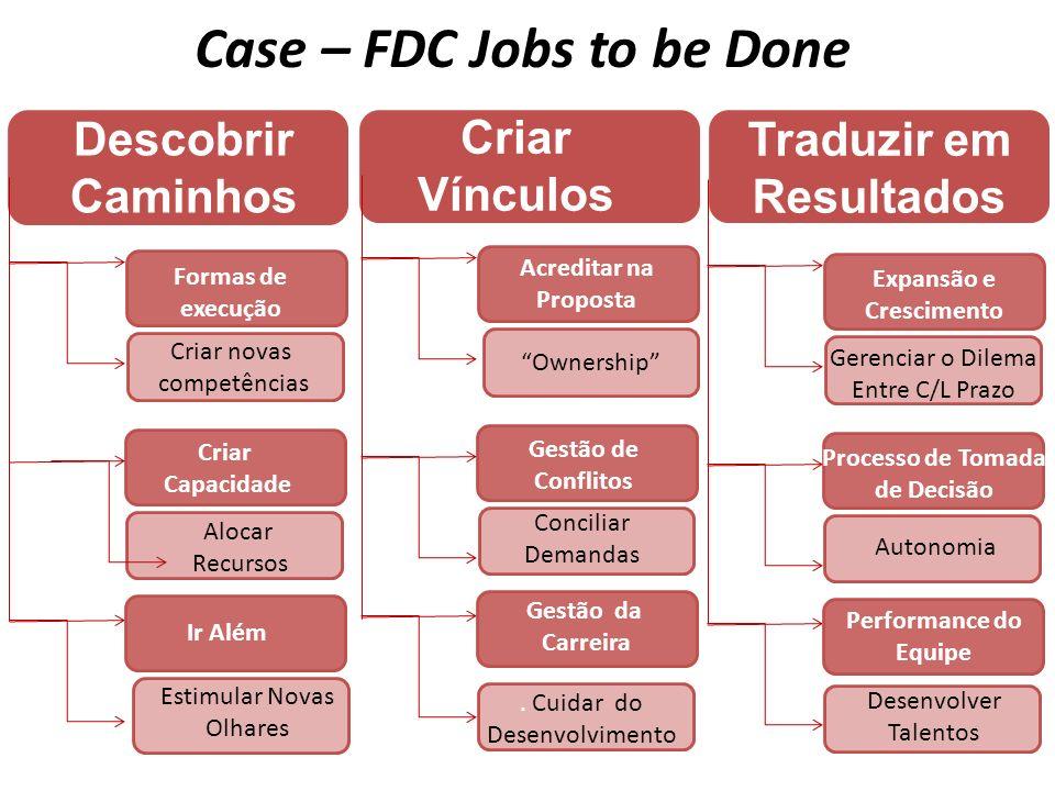 Ownership Case – FDC Jobs to be Done Descobrir Caminhos Gerenciar o Dilema Entre C/L Prazo Formas de execução Desenvolver Talentos Criar Vínculos Trad