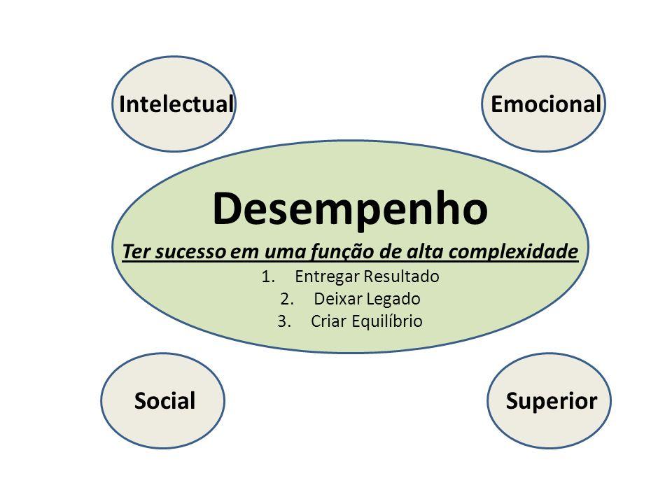 IntelectualEmocional SocialSuperior Desempenho Ter sucesso em uma função de alta complexidade 1.Entregar Resultado 2.Deixar Legado 3.Criar Equilíbrio