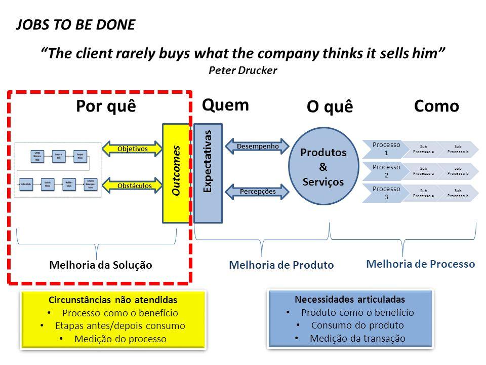 Conhecimento Capital Competência Compliance Poucos e Grandes Business Poucos Temas CapitalConhecimento ComplianceCompetência Traditional Creation Macro-Creation Portifólio de Parcerias Fuzzy