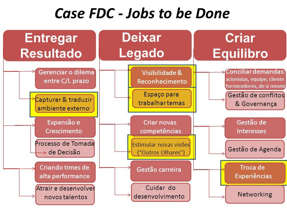 Case FDC - Jobs to be Done Entregar Resultado Gerenciar o dilema entre C/L prazo Capturar & traduzir ambiente externo Atrair e desenvolver novos talen