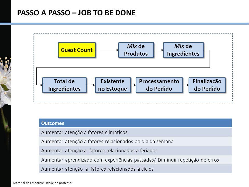 Material de responsabilidade do professor PASSO A PASSO – JOB TO BE DONE Outcomes Aumentar atenção a fatores climáticos Aumentar atenção a fatores rel