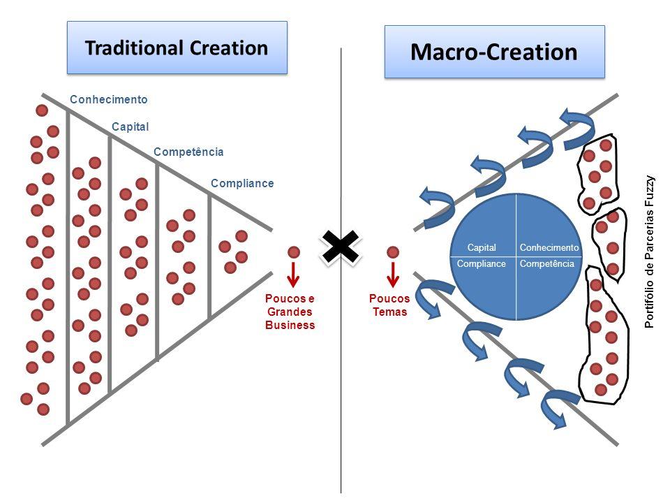 Conhecimento Capital Competência Compliance Poucos e Grandes Business Poucos Temas CapitalConhecimento ComplianceCompetência Traditional Creation Macr