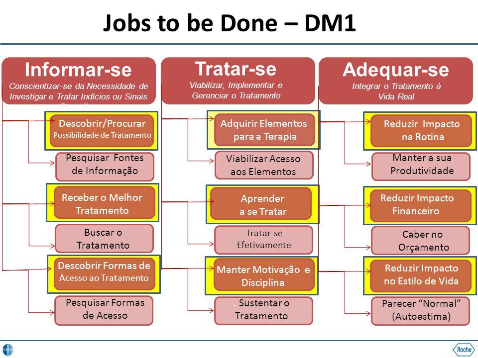 Jobs to be Done – DM1 Informar-se Conscientizar-se da Necessidade de Investigar e Tratar Indícios ou Sinais Suspeitos Pesquisar Fontes de Informação P