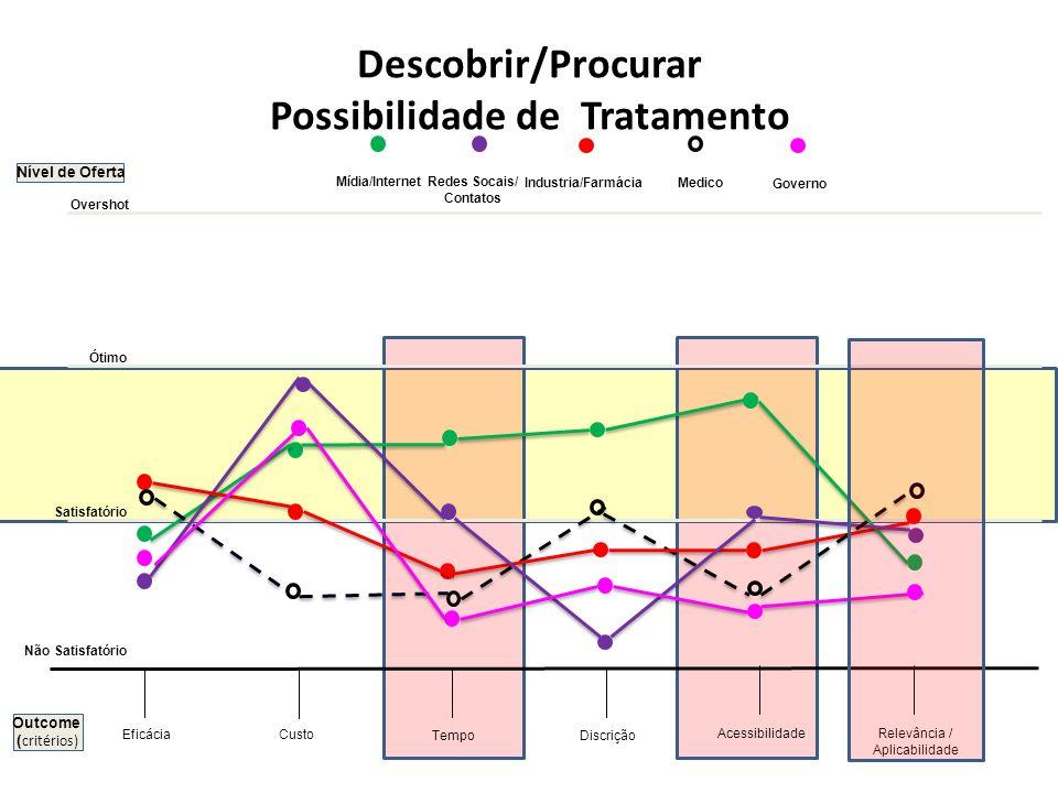 Nível de Oferta Custo Tempo Acessibilidade Eficácia Descobrir/Procurar Possibilidade de Tratamento Discrição Não Satisfatório Satisfatório Ótimo Overs